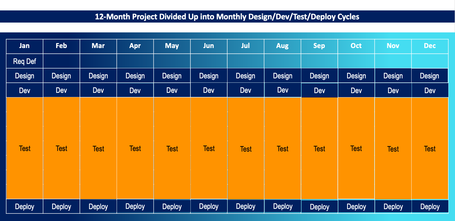 12-Month Project Divided Up into Short Sprints