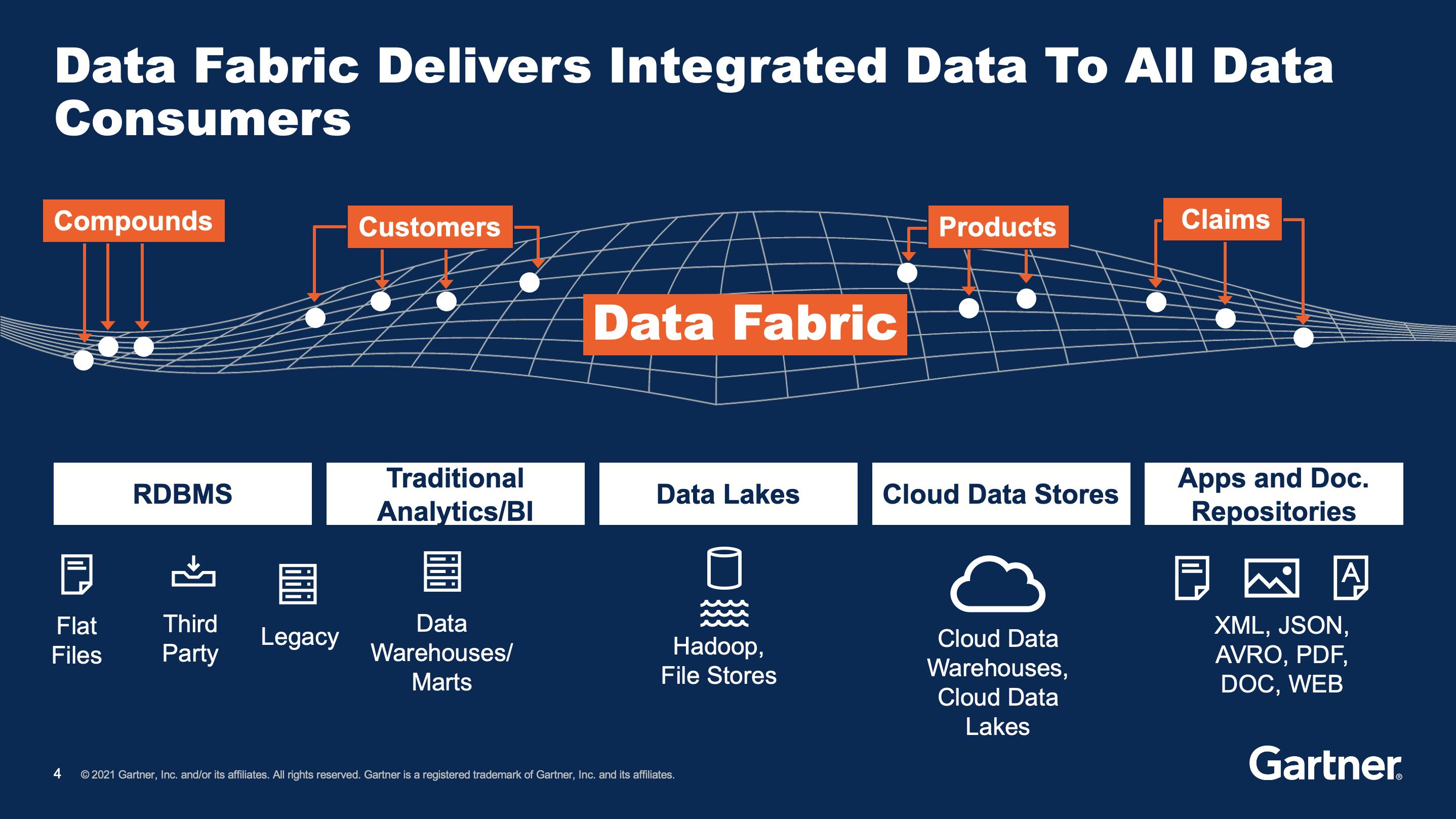 Data fabric diagram from Gartner