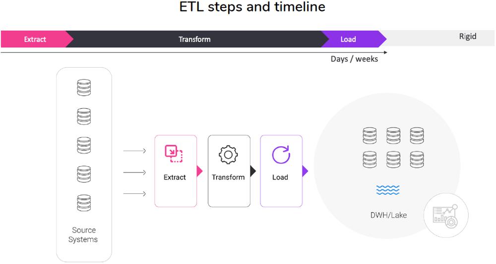 ETL steps and timeline