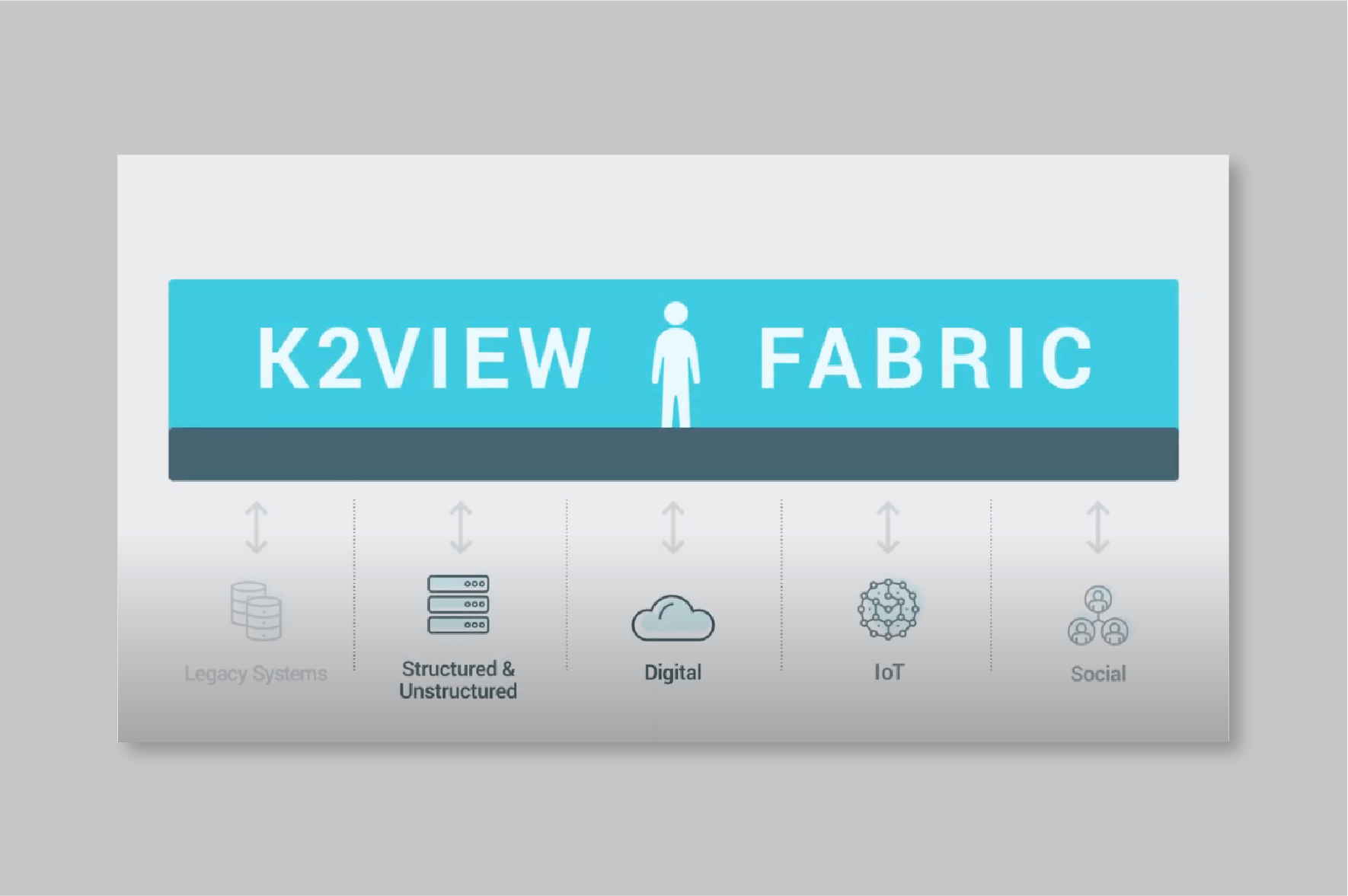 K2View Fabric Technical Overview: Data Without Delay