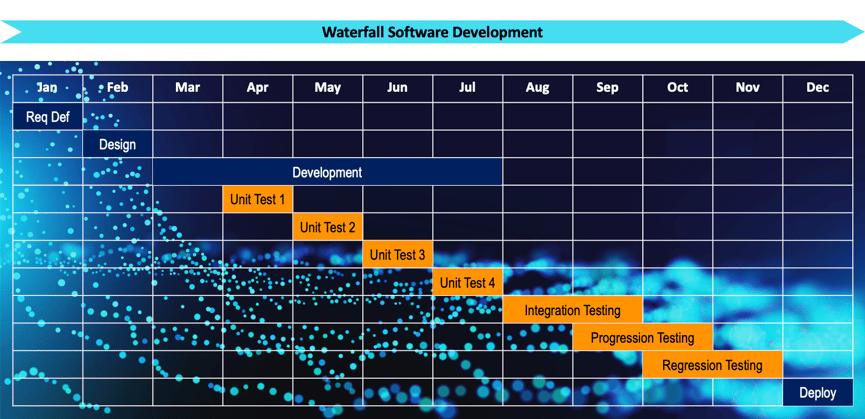 Waterfall Software Development-1