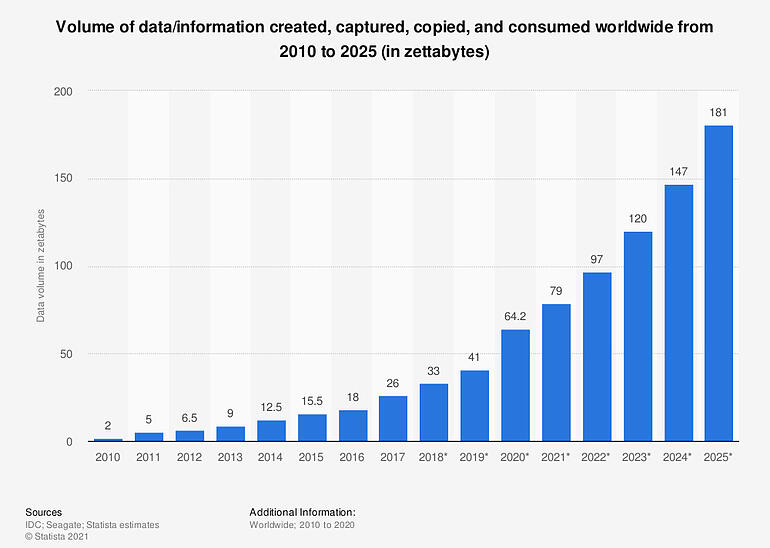 statistic_id871513_amount-of-data-created-consumed-and-stored-2010-2025-2