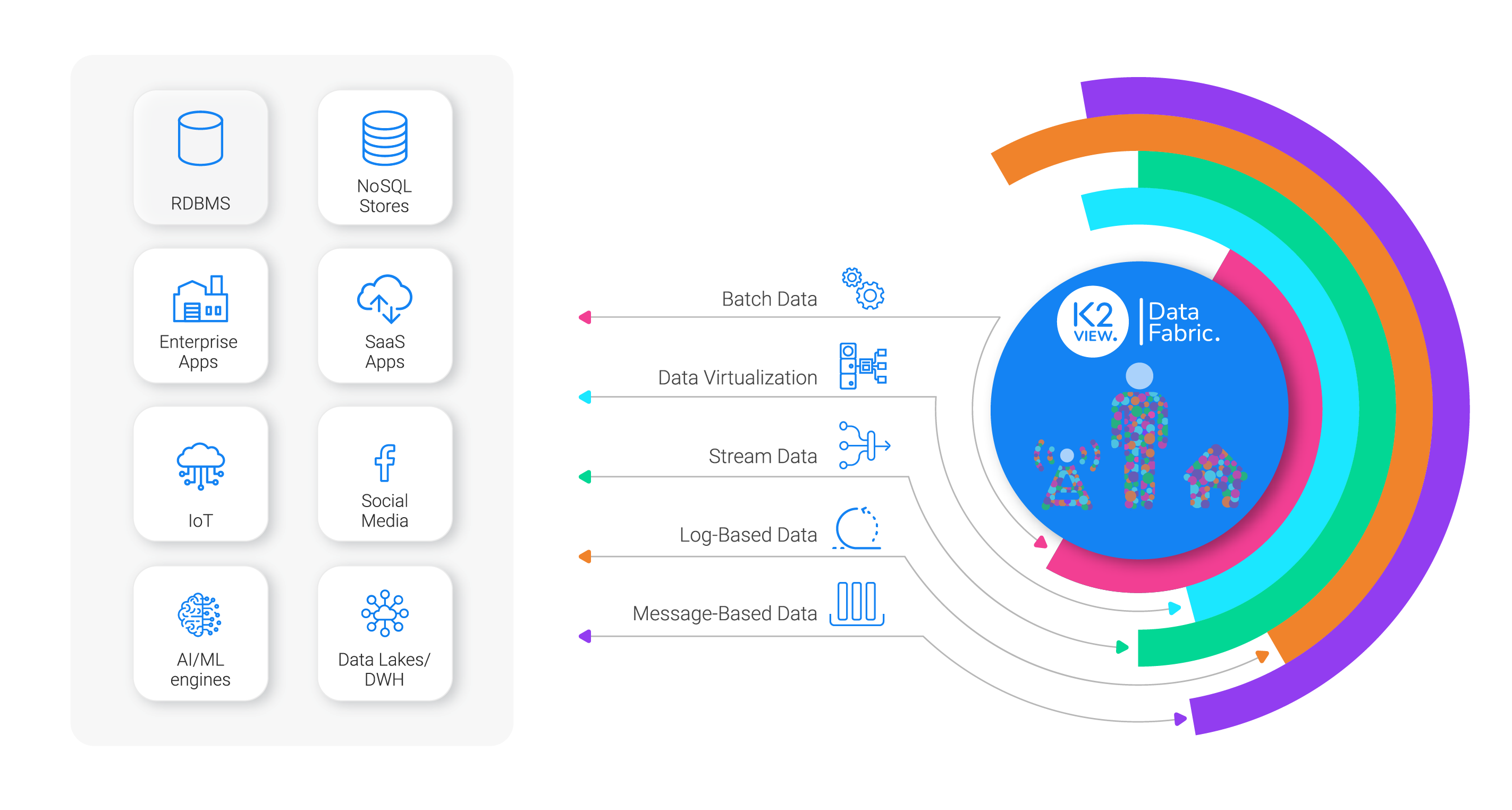 Data connectivity - structured and unstructured, delivered in any method