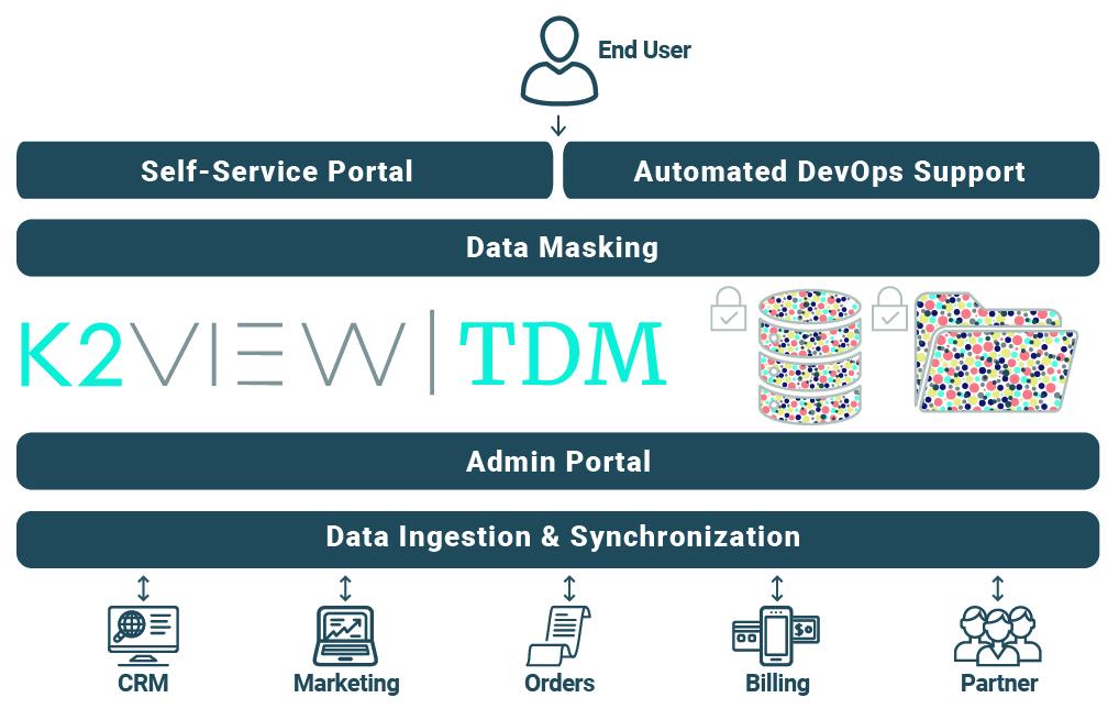 TDM-graphic