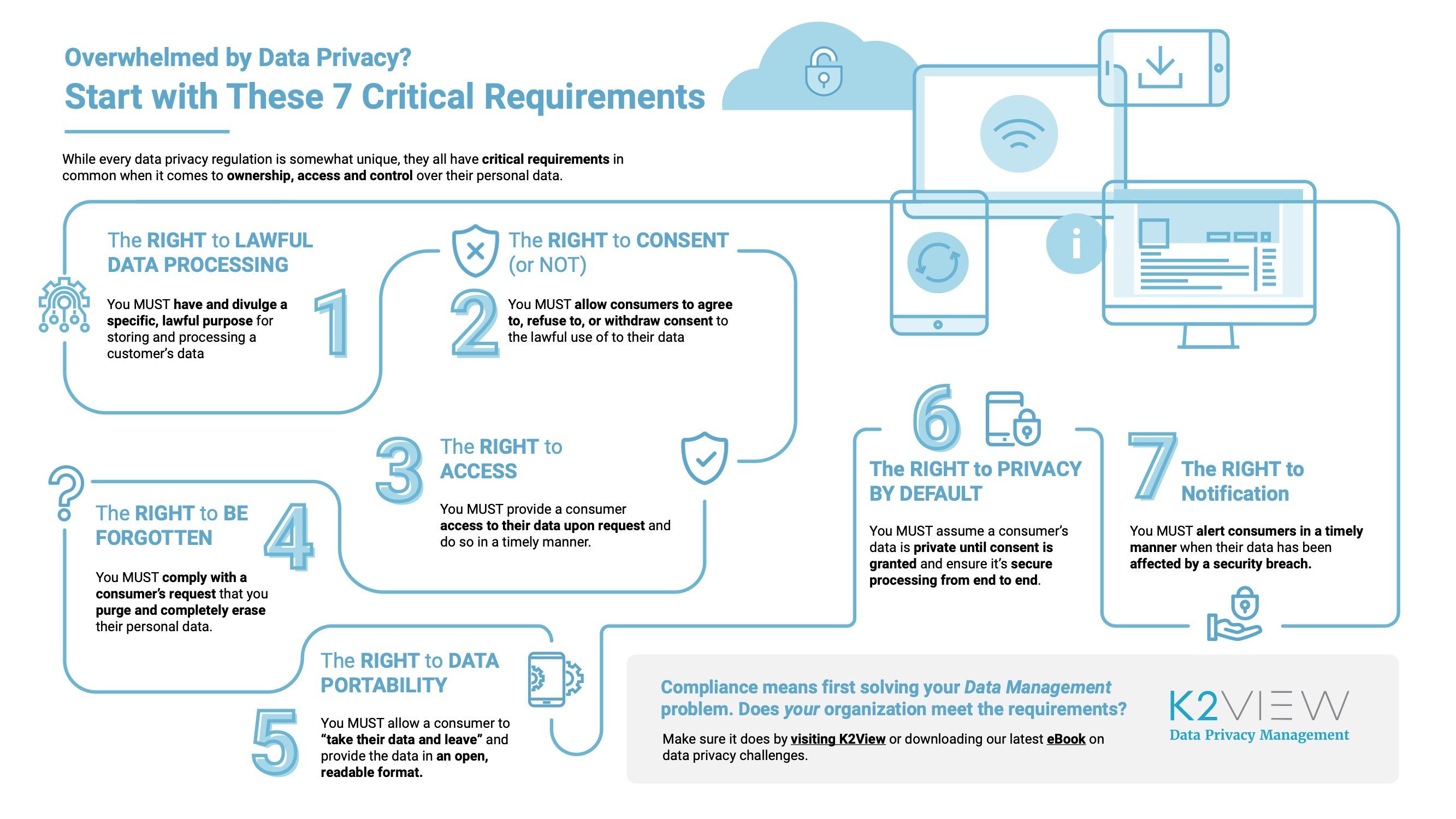 Overwhelmed by Enterprise Data Privacy Management? Start with These 7 Critical Requirements