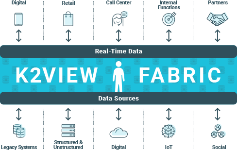 Diagram of K2View Fabric connecting different data sources (old & new) to various real time data uses (digital, call center, etc.)