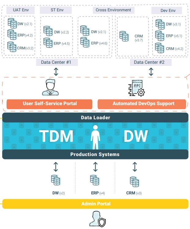 TDM diagram