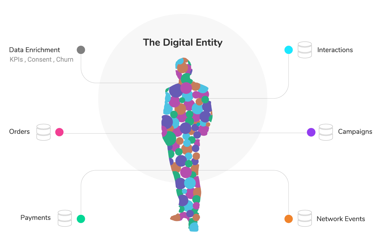 Data connectivity by business entity